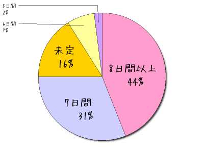 イタリアハネムーン旅行希望日数【ハネムーンS編集部調べ】