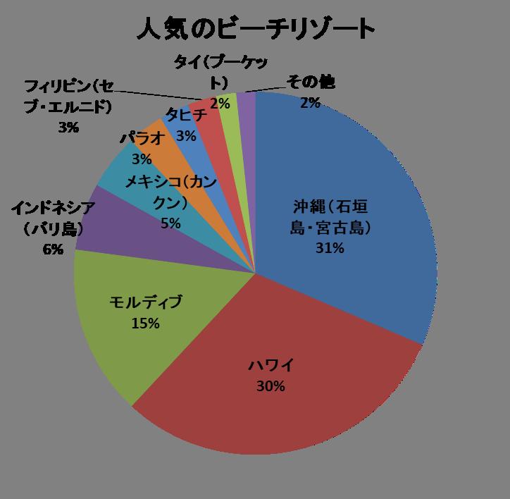 ビーチリゾート人気ランキング